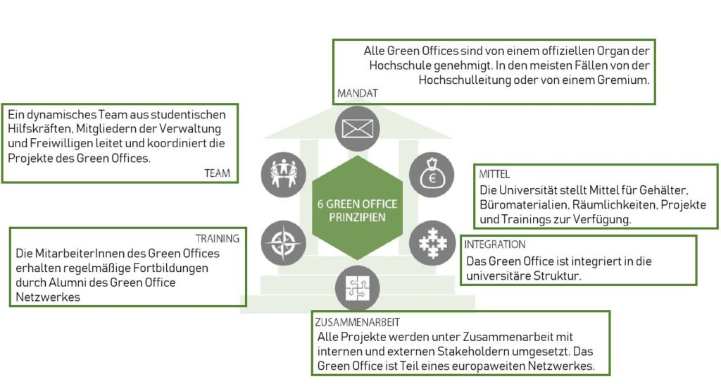 Green Office Prinzipien (Quelle: rootability 2016)